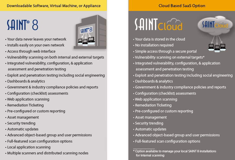 compare SAINT products